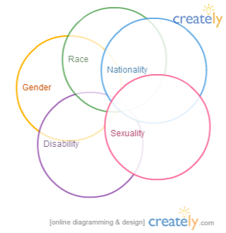 5 circles of sexuality